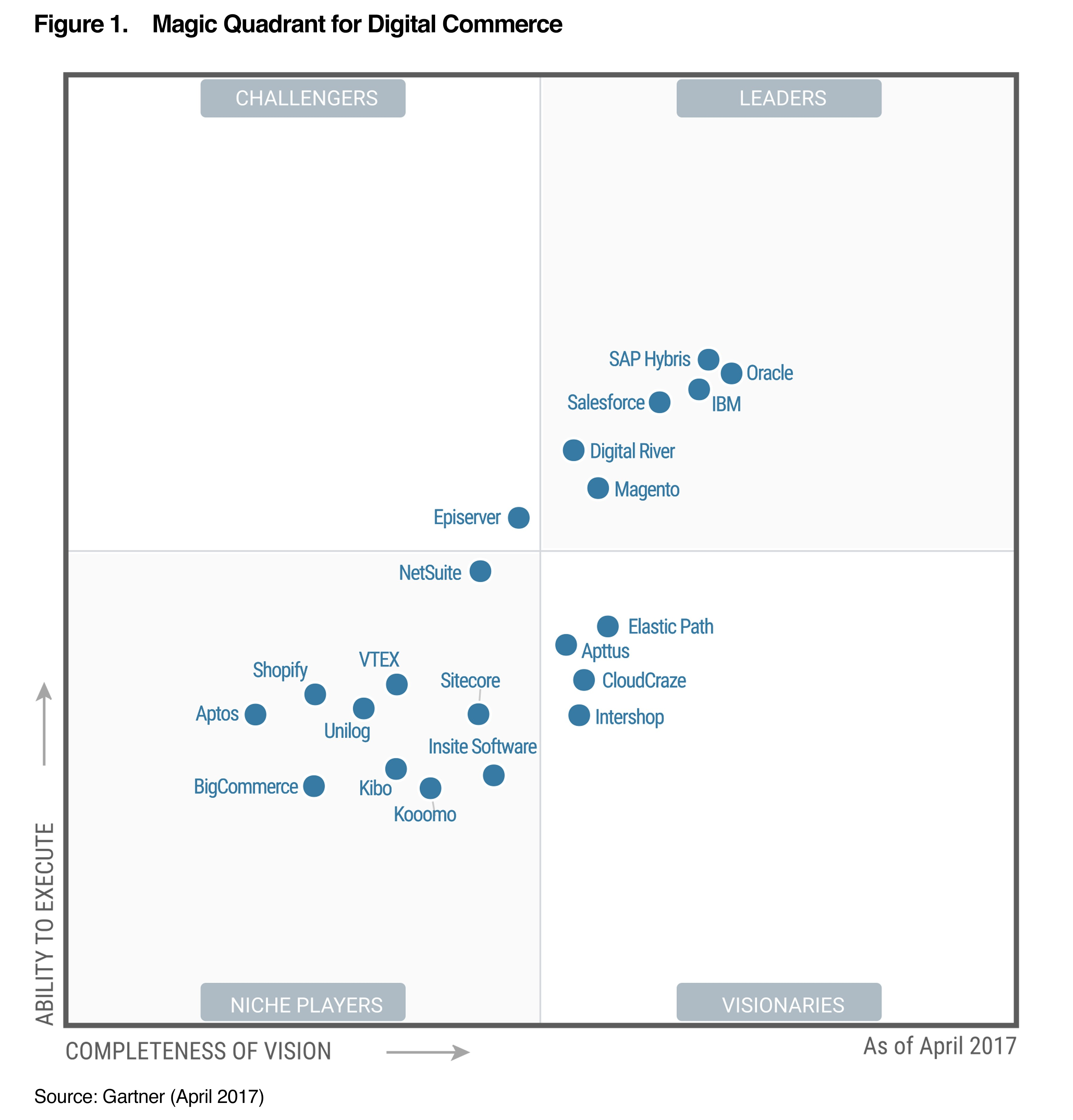 worksheet Quadrant 1 magic quadrant for digital commerce kooomo gartner penny gillespie april 2017 this graphic was published by inc as part of a larger research