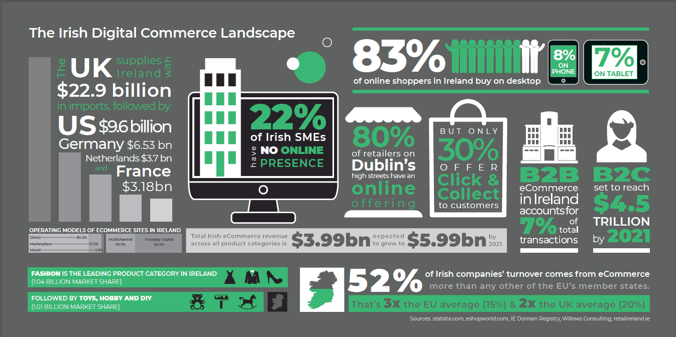Irish Retail Digital Commerce Stats