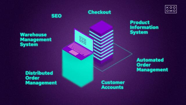 Kooomo eCommerce Platform - Take a Product Tour