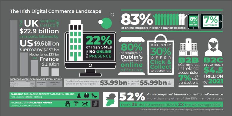 Irish digital landscape