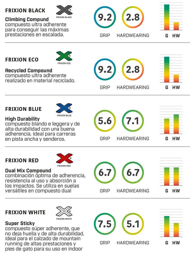 For Uk Raptor Sportiva MenSportiva® La Ultra OXPkZiuT